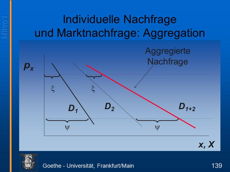 Goethe - Universität, Frankfurt/Main 139 pxpx x, X D1D1 D2D2 D 1+2 Aggregierte Nachfrage Individuelle Nachfrage und Marktnachfrage: Aggregation