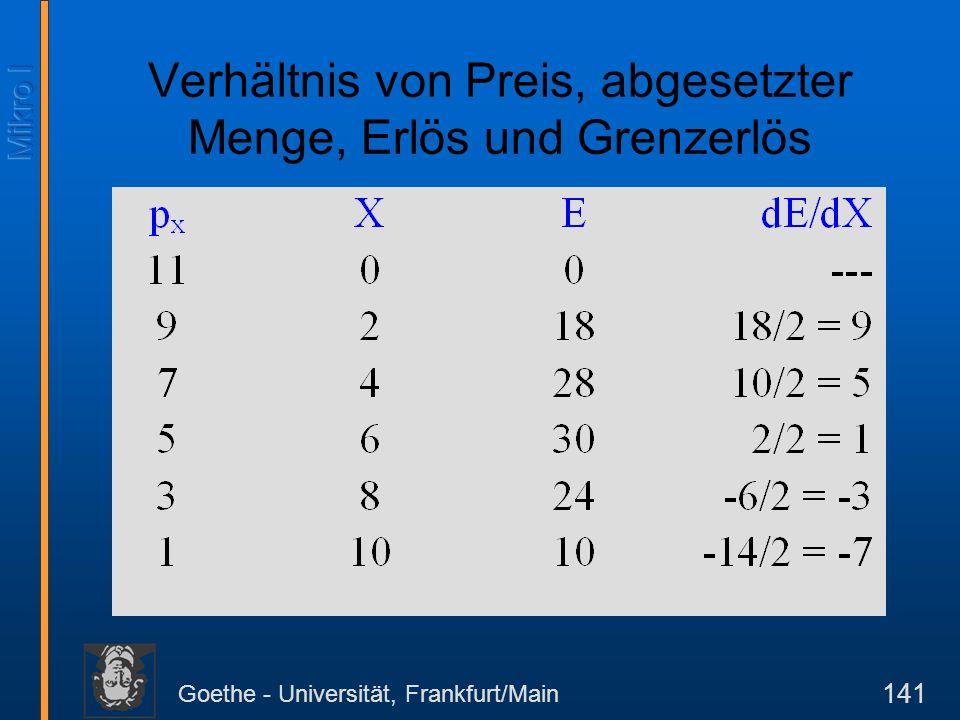 Goethe - Universität, Frankfurt/Main 141 Verhältnis von Preis, abgesetzter Menge, Erlös und Grenzerlös