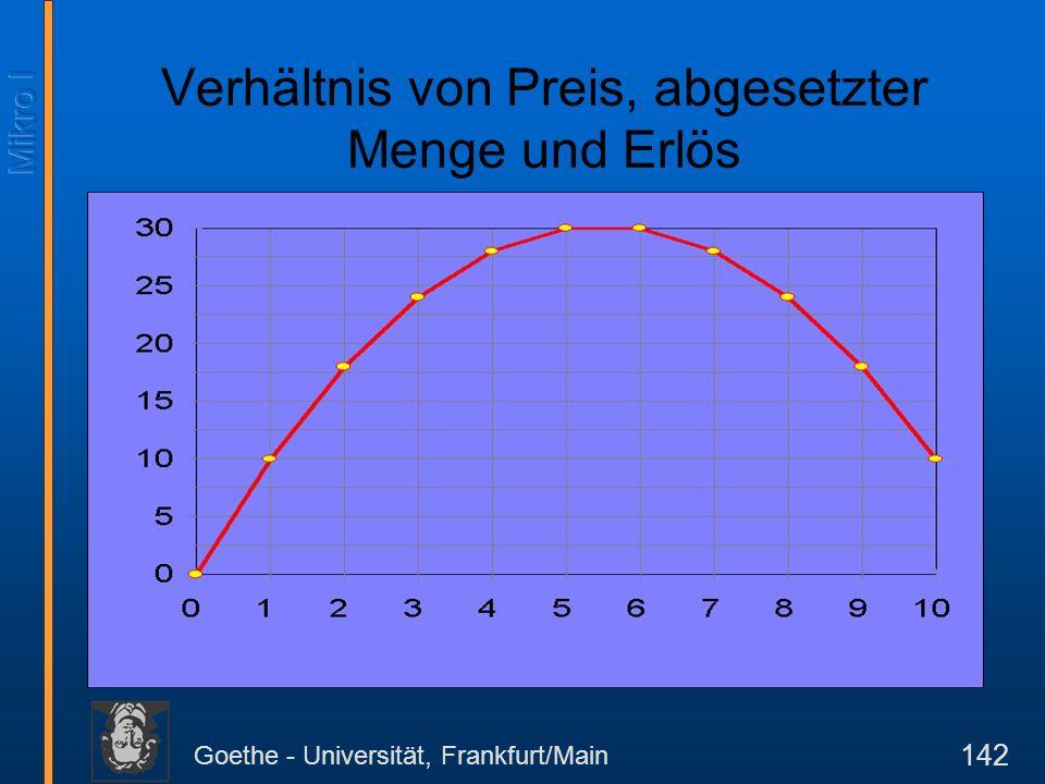 Goethe - Universität, Frankfurt/Main 142 Verhältnis von Preis, abgesetzter Menge und Erlös