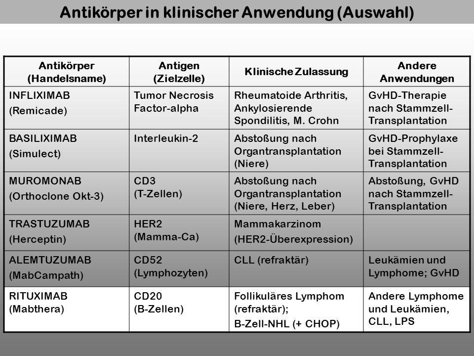 Antikörper (Handelsname) Antigen (Zielzelle) Klinische Zulassung Andere Anwendungen INFLIXIMAB (Remicade) Tumor Necrosis Factor-alpha Rheumatoide Arth