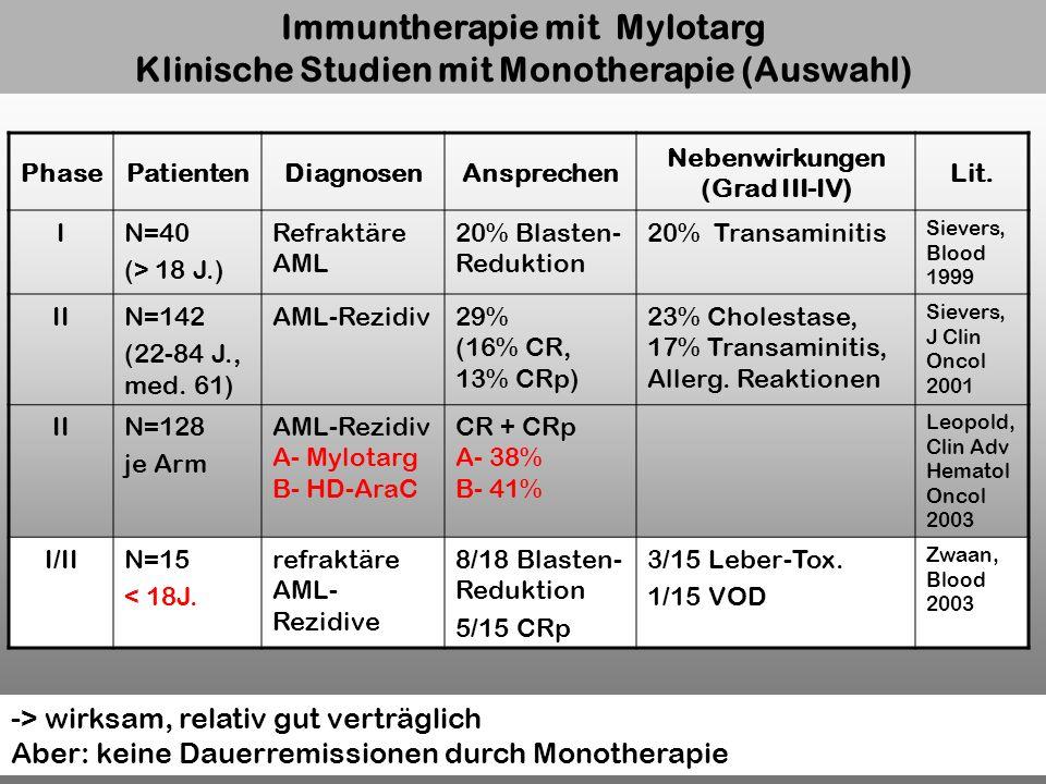 Immuntherapie mit Mylotarg Klinische Studien mit Monotherapie (Auswahl) PhasePatientenDiagnosenAnsprechen Nebenwirkungen (Grad III-IV) Lit. IN=40 (> 1