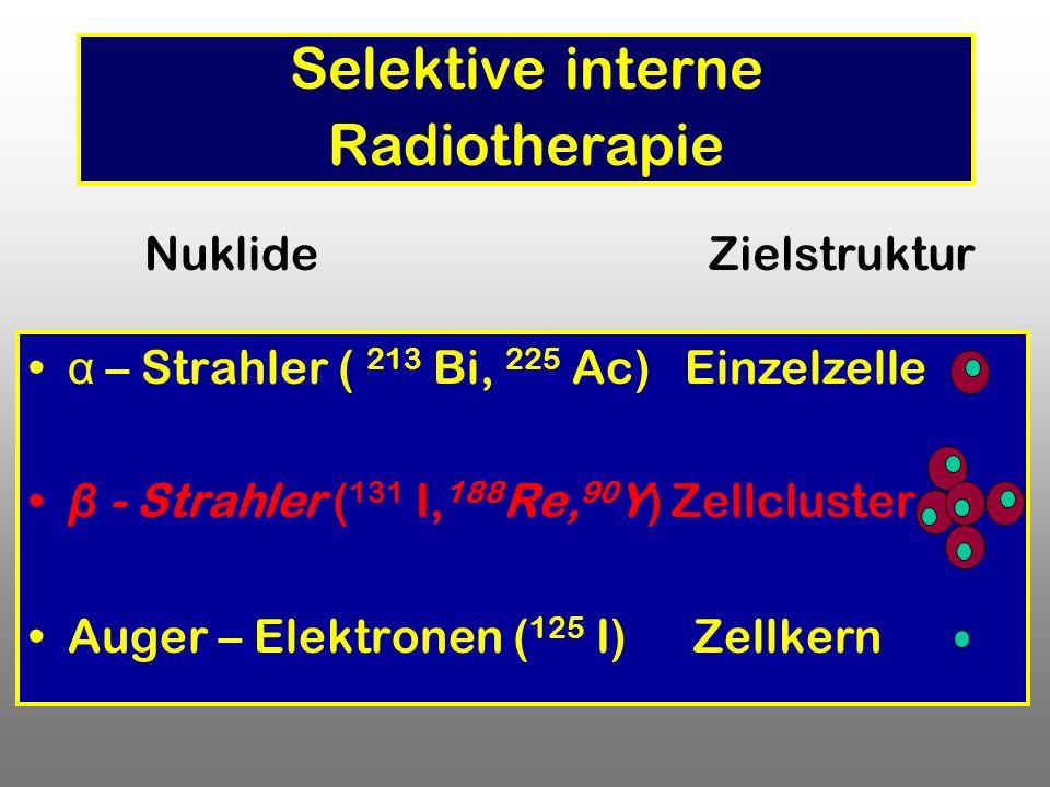 α – Strahler ( 213 Bi, 225 Ac) β - Strahler ( 131 I, 188 Re, 90 Y) Zellcluster Auger – Elektronen ( 125 I) Zellkern Selektive interne Radiotherapie Nu