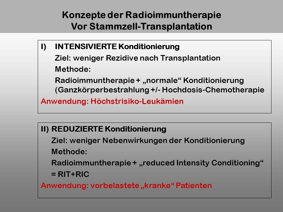 Konzepte der Radioimmuntherapie Vor Stammzell-Transplantation I)INTENSIVIERTE Konditionierung Ziel: weniger Rezidive nach Transplantation Methode: Rad