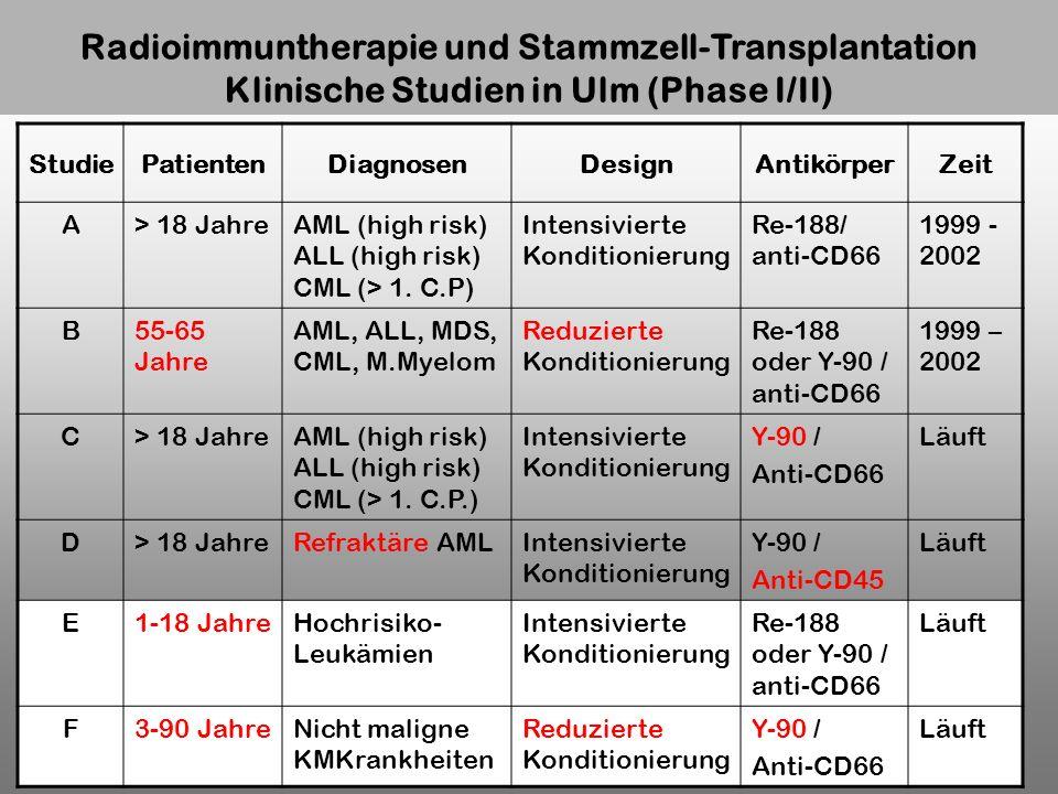 Radioimmuntherapie und Stammzell-Transplantation Klinische Studien in Ulm (Phase I/II) StudiePatientenDiagnosenDesignAntikörperZeit A> 18 JahreAML (hi