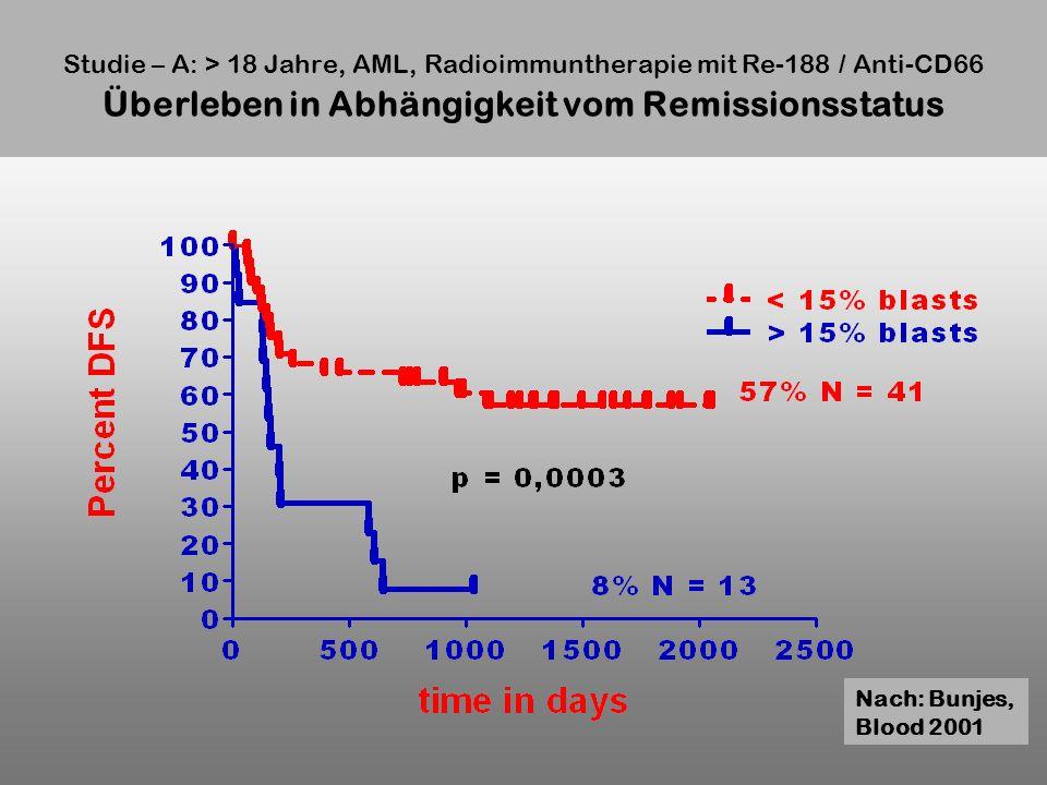 Studie – A: > 18 Jahre, AML, Radioimmuntherapie mit Re-188 / Anti-CD66 Überleben in Abhängigkeit vom Remissionsstatus Nach: Bunjes, Blood 2001