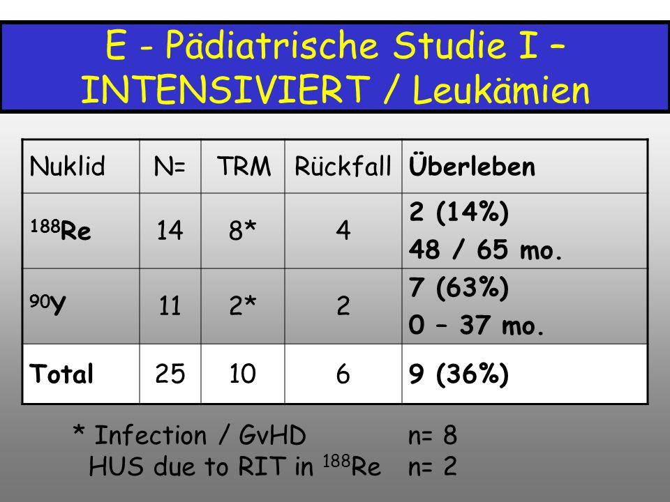 E - Pädiatrische Studie I – INTENSIVIERT / Leukämien NuklidN=TRMRückfallÜberleben 188 Re148*4 2 (14%) 48 / 65 mo. 90 Y112*2 7 (63%) 0 – 37 mo. Total25