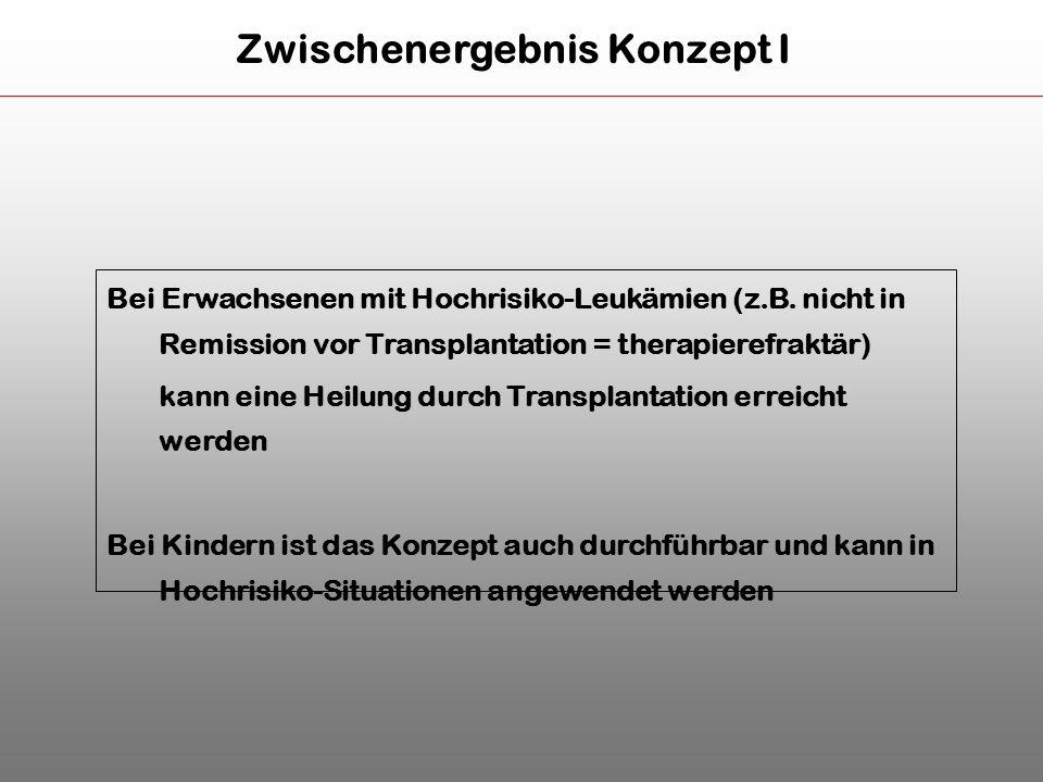 Bei Erwachsenen mit Hochrisiko-Leukämien (z.B. nicht in Remission vor Transplantation = therapierefraktär) kann eine Heilung durch Transplantation err