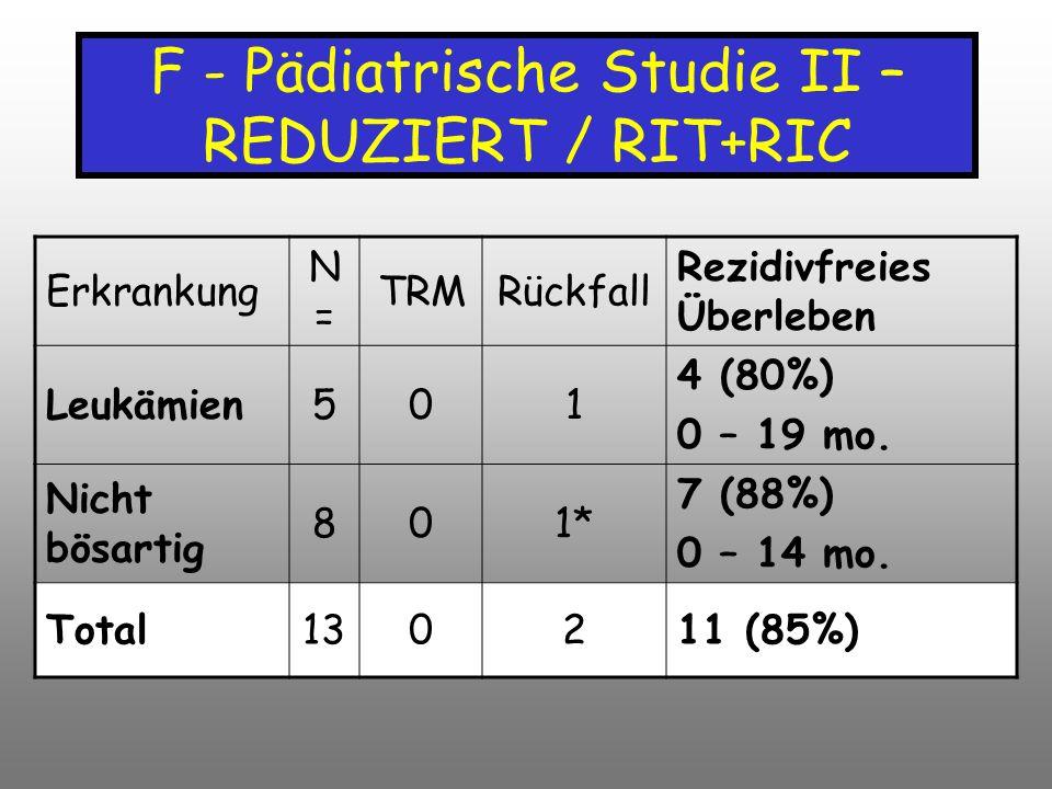 F - Pädiatrische Studie II – REDUZIERT / RIT+RIC Erkrankung N=N= TRMRückfall Rezidivfreies Überleben Leukämien501 4 (80%) 0 – 19 mo. Nicht bösartig 80