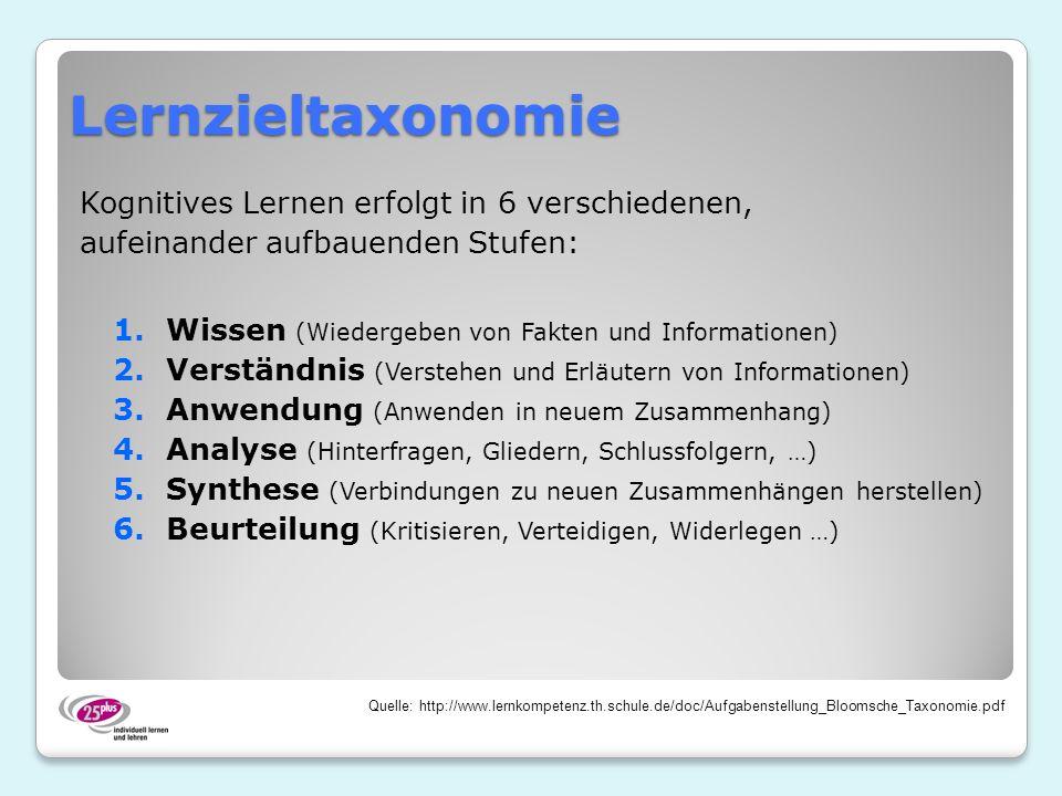Lernzieltaxonomie Kognitives Lernen erfolgt in 6 verschiedenen, aufeinander aufbauenden Stufen: 1.Wissen (Wiedergeben von Fakten und Informationen) 2.Verständnis (Verstehen und Erläutern von Informationen) 3.Anwendung (Anwenden in neuem Zusammenhang) 4.Analyse (Hinterfragen, Gliedern, Schlussfolgern, …) 5.Synthese (Verbindungen zu neuen Zusammenhängen herstellen) 6.Beurteilung (Kritisieren, Verteidigen, Widerlegen …) Quelle: http://www.lernkompetenz.th.schule.de/doc/Aufgabenstellung_Bloomsche_Taxonomie.pdf