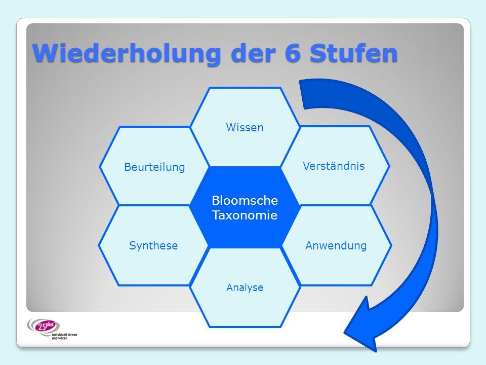 Wiederholung der 6 Stufen Bloomsche Taxonomie Verständnis Wissen Beurteilung SyntheseAnwendung Analyse