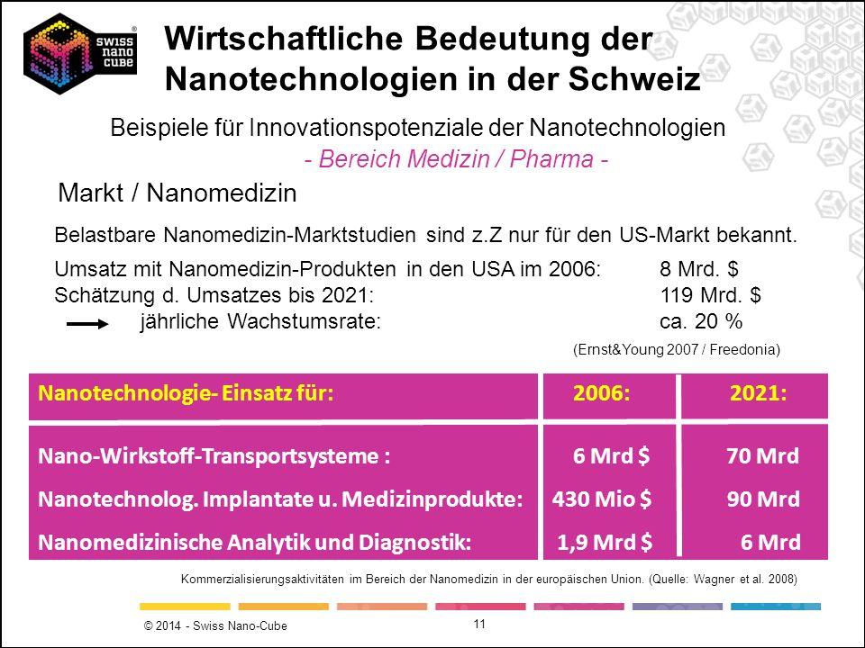 © 2014 - Swiss Nano-Cube 11 Markt / Nanomedizin Belastbare Nanomedizin-Marktstudien sind z.Z nur für den US-Markt bekannt. Umsatz mit Nanomedizin-Prod
