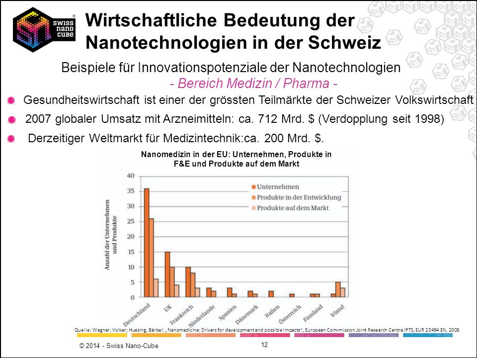 © 2014 - Swiss Nano-Cube 12 Gesundheitswirtschaft ist einer der grössten Teilmärkte der Schweizer Volkswirtschaft 2007 globaler Umsatz mit Arzneimitte