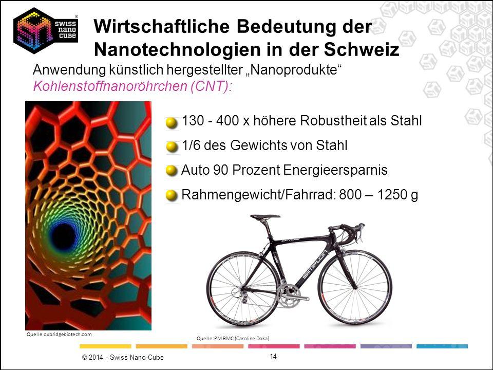 © 2014 - Swiss Nano-Cube 14 130 - 400 x höhere Robustheit als Stahl 1/6 des Gewichts von Stahl Auto 90 Prozent Energieersparnis Rahmengewicht/Fahrrad: