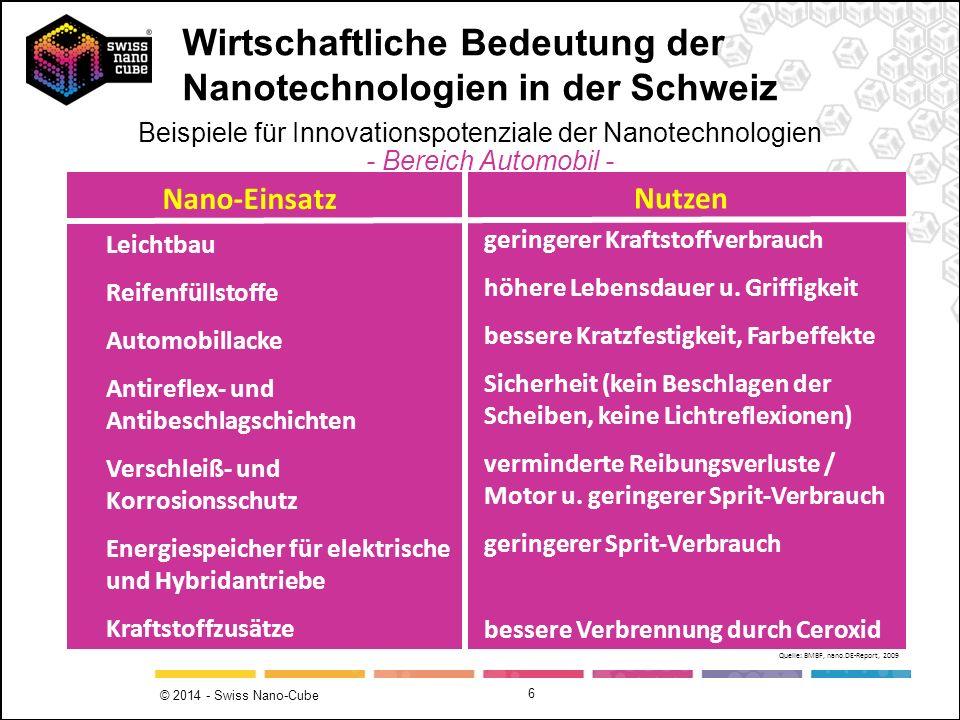 © 2014 - Swiss Nano-Cube 6 Leichtbau Reifenfüllstoffe Automobillacke Antireflex- und Antibeschlagschichten Verschleiß- und Korrosionsschutz Energiespe