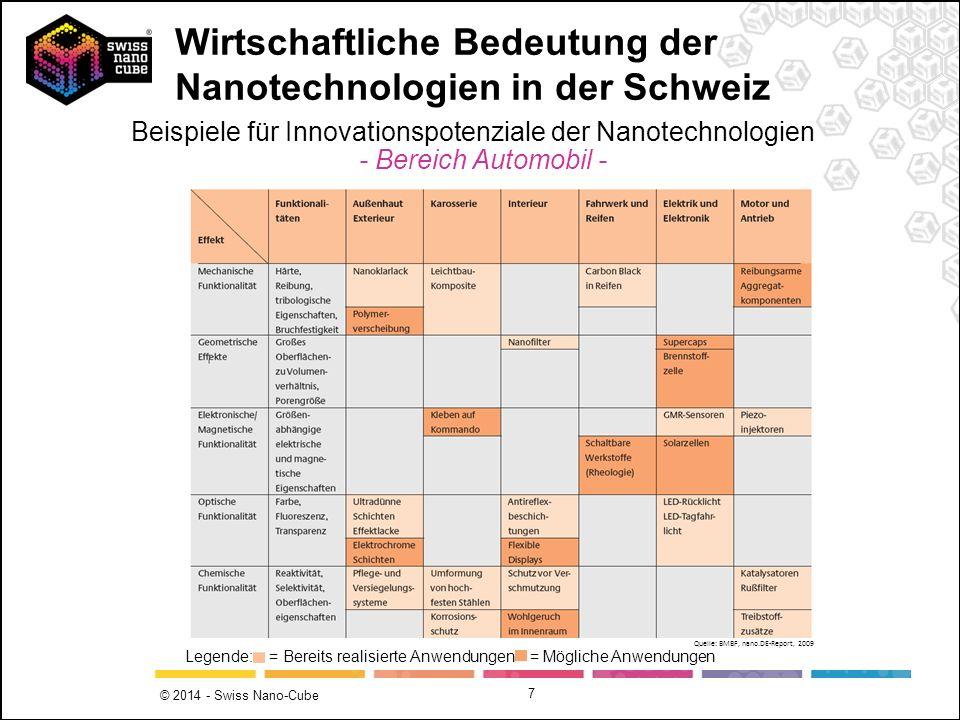 © 2014 - Swiss Nano-Cube 7 Legende: = Bereits realisierte Anwendungen = Mögliche Anwendungen Beispiele für Innovationspotenziale der Nanotechnologien