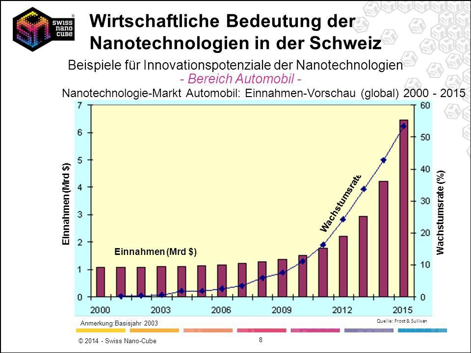 © 2014 - Swiss Nano-Cube 8 Einnahmen (Mrd $) Wachstumsrate (%) Einnahmen (Mrd $) Wachstumsrate Anmerkung:Basisjahr 2003 Nanotechnologie-Markt Automobi