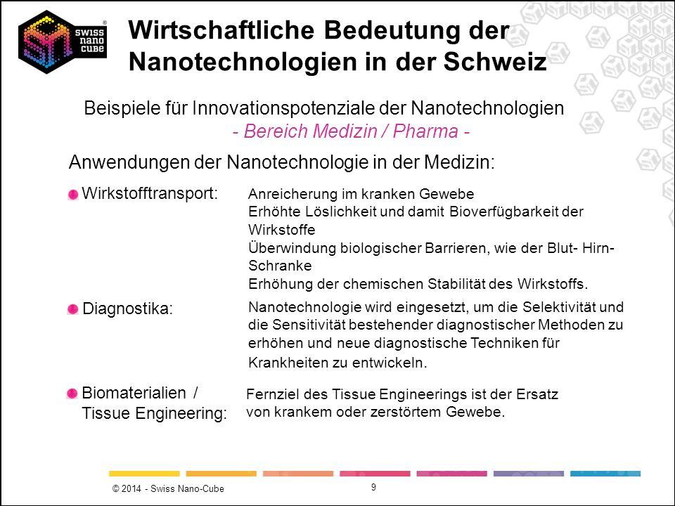© 2014 - Swiss Nano-Cube 9 Diagnostika: Biomaterialien / Tissue Engineering: Beispiele für Innovationspotenziale der Nanotechnologien - Bereich Medizi