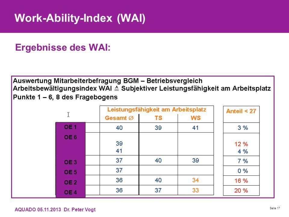 Work-Ability-Index (WAI) Ergebnisse des WAI: AQUADO 05.11.2013 Dr. Peter Vogt Seite 17 OE 1 OE 6 OE 3 OE 5 OE 2 OE 4