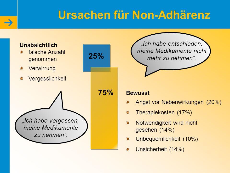 Ursachen für Non-Adhärenz Unabsichtlich falsche Anzahl genommen Verwirrung Vergesslichkeit Bewusst Angst vor Nebenwirkungen (20%) Therapiekosten (17%) Notwendigkeit wird nicht gesehen (14%) Unbequemlichkeit (10%) Unsicherheit (14%) Ich habe vergessen, meine Medikamente zu nehmen.