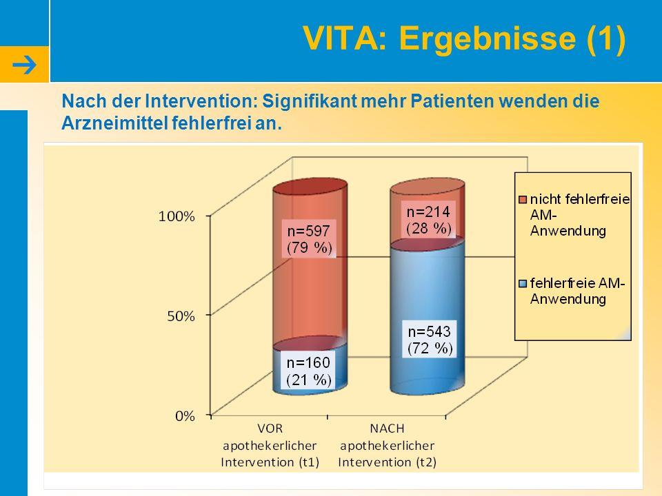 VITA: Ergebnisse (1) Nach der Intervention: Signifikant mehr Patienten wenden die Arzneimittel fehlerfrei an.