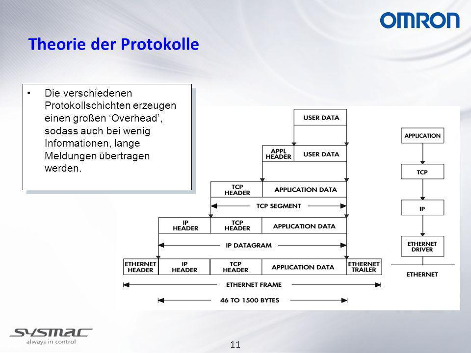 11 Theorie der Protokolle Die verschiedenen Protokollschichten erzeugen einen großen Overhead, sodass auch bei wenig Informationen, lange Meldungen übertragen werden.