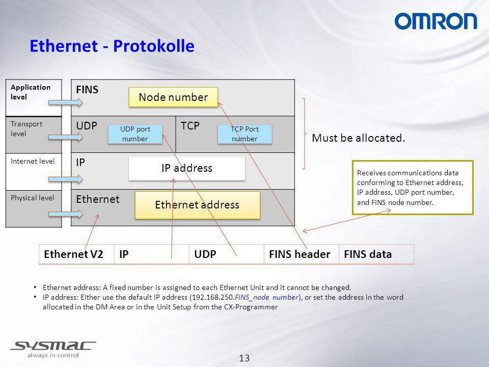 13 Ethernet - Protokolle FINS UDPTCP IP Ethernet Node number UDP port number TCP Port number IP address Ethernet address Ethernet V2IPUDPFINS headerFI