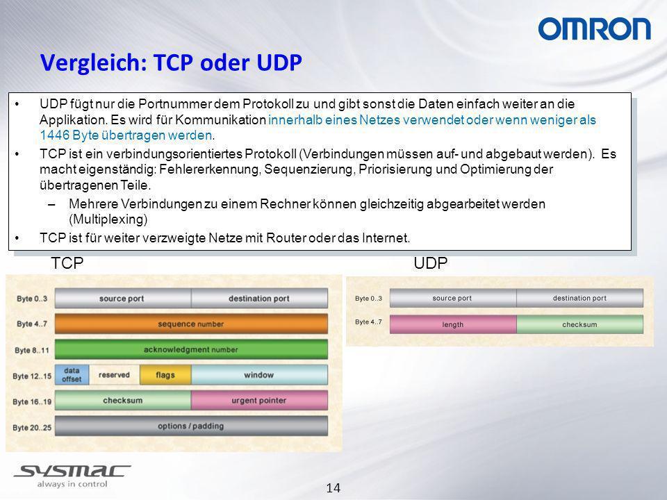 14 Vergleich: TCP oder UDP TCPUDP UDP fügt nur die Portnummer dem Protokoll zu und gibt sonst die Daten einfach weiter an die Applikation.