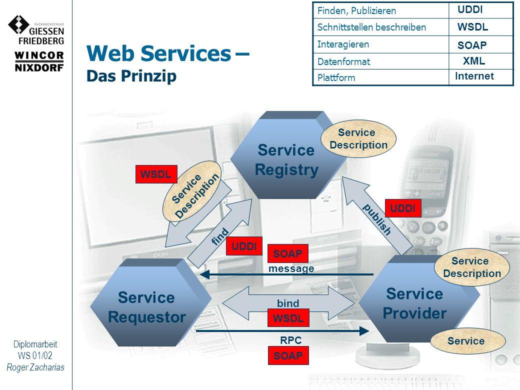 Roger Zacharias Diplomarbeit WS 01/02 Web Services – Das Prinzip bind publish find Service Description Service Registry Service Requestor Service Prov