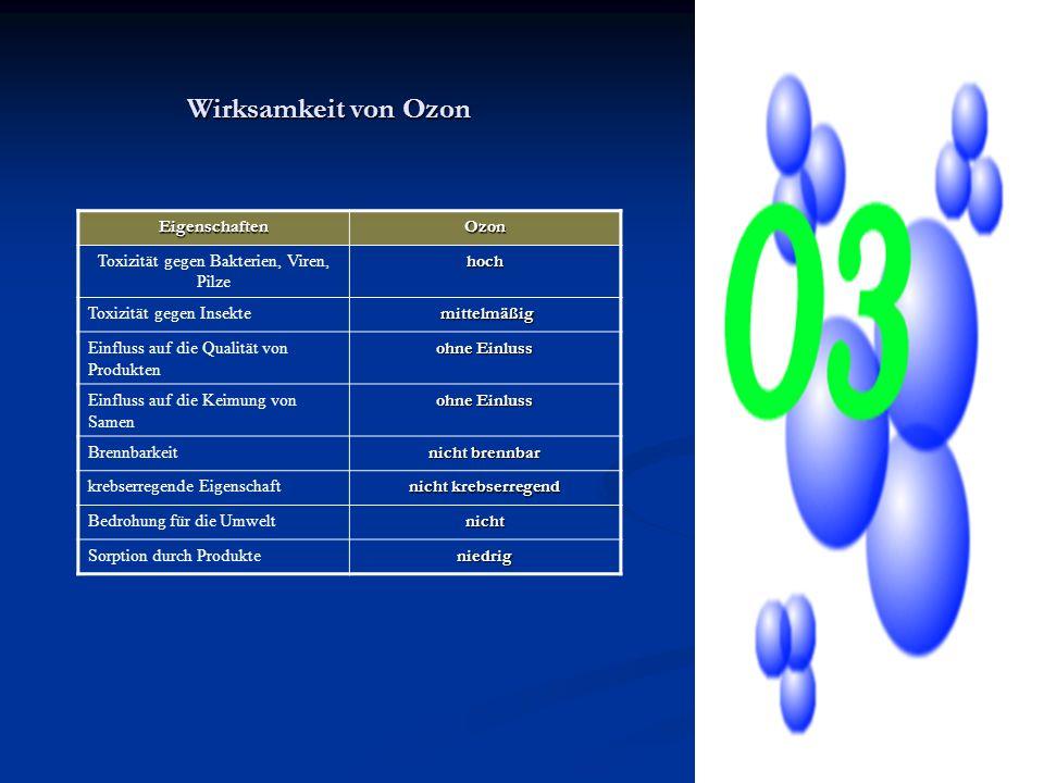 Wirksamkeit von Ozon EigenschaftenOzon Toxizität gegen Bakterien, Viren, Pilzehoch Toxizität gegen Insekte mittelmäßig mittelmäßig Einfluss auf die Qu