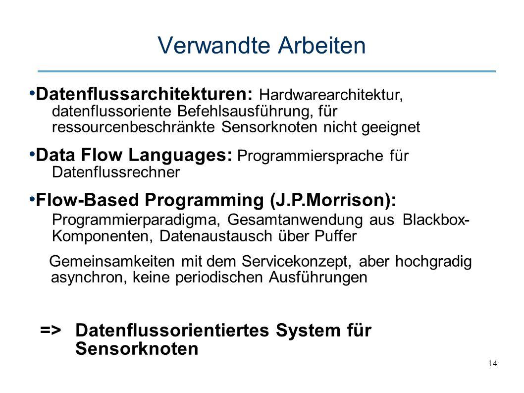 14 Verwandte Arbeiten Datenflussarchitekturen: Hardwarearchitektur, datenflussoriente Befehlsausführung, für ressourcenbeschränkte Sensorknoten nicht geeignet Data Flow Languages: Programmiersprache für Datenflussrechner Flow-Based Programming (J.P.Morrison): Programmierparadigma, Gesamtanwendung aus Blackbox- Komponenten, Datenaustausch über Puffer Gemeinsamkeiten mit dem Servicekonzept, aber hochgradig asynchron, keine periodischen Ausführungen =>Datenflussorientiertes System für Sensorknoten