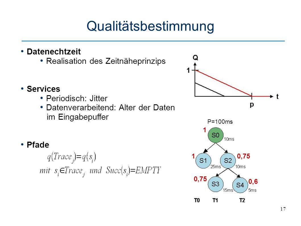 17 Qualitätsbestimmung Datenechtzeit Realisation des Zeitnäheprinzips Services Periodisch: Jitter Datenverarbeitend: Alter der Daten im Eingabepuffer Pfade P=100ms 1 10,75 0,6