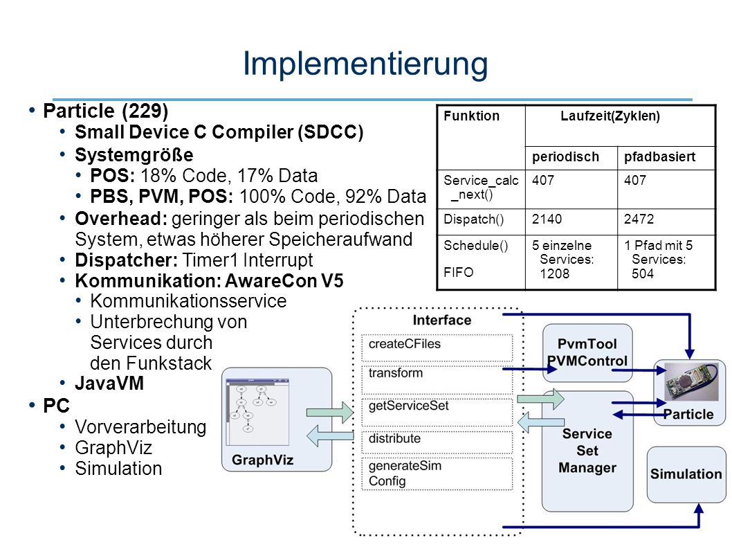 22 Implementierung Particle (229) Small Device C Compiler (SDCC) Systemgröße POS: 18% Code, 17% Data PBS, PVM, POS: 100% Code, 92% Data Overhead: geri