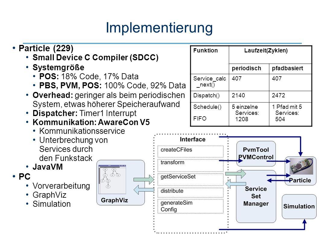 22 Implementierung Particle (229) Small Device C Compiler (SDCC) Systemgröße POS: 18% Code, 17% Data PBS, PVM, POS: 100% Code, 92% Data Overhead: geringer als beim periodischen System, etwas höherer Speicheraufwand Dispatcher: Timer1 Interrupt Kommunikation: AwareCon V5 Kommunikationsservice Unterbrechung von Services durch den Funkstack JavaVM PC Vorverarbeitung GraphViz Simulation Funktion Laufzeit(Zyklen) periodischpfadbasiert Service_calc _next() 407 Dispatch()21402472 Schedule() FIFO 5 einzelne Services: 1208 1 Pfad mit 5 Services: 504