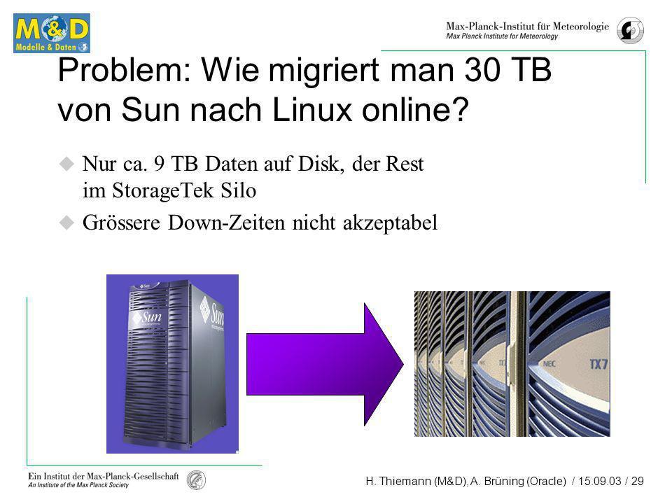 H. Thiemann (M&D), A. Brüning (Oracle) / 15.09.03 / 29 Problem: Wie migriert man 30 TB von Sun nach Linux online? Nur ca. 9 TB Daten auf Disk, der Res