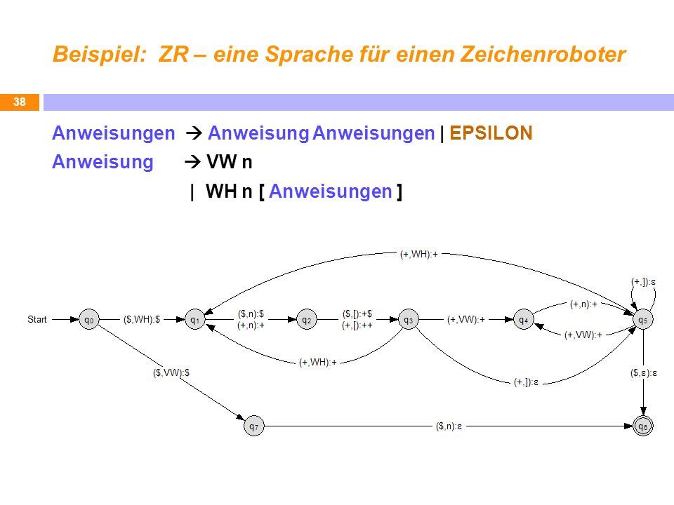Beispiel: ZR – eine Sprache für einen Zeichenroboter Anweisungen Anweisung Anweisungen | EPSILON Anweisung VW n | WH n [ Anweisungen ] 38