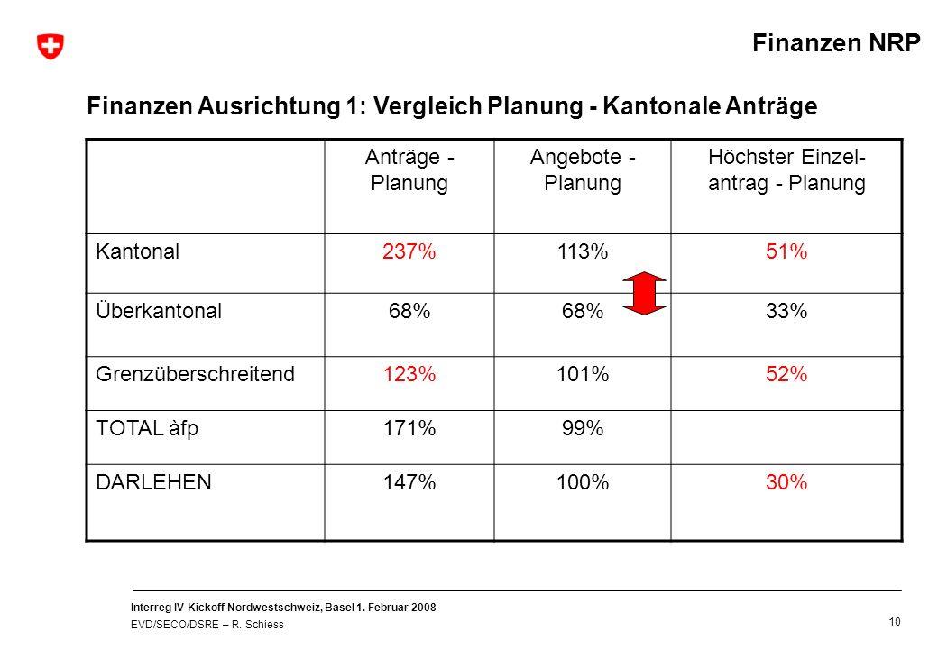 Interreg IV Kickoff Nordwestschweiz, Basel 1. Februar 2008 EVD/SECO/DSRE – R. Schiess 10 Finanzen Ausrichtung 1: Vergleich Planung - Kantonale Anträge