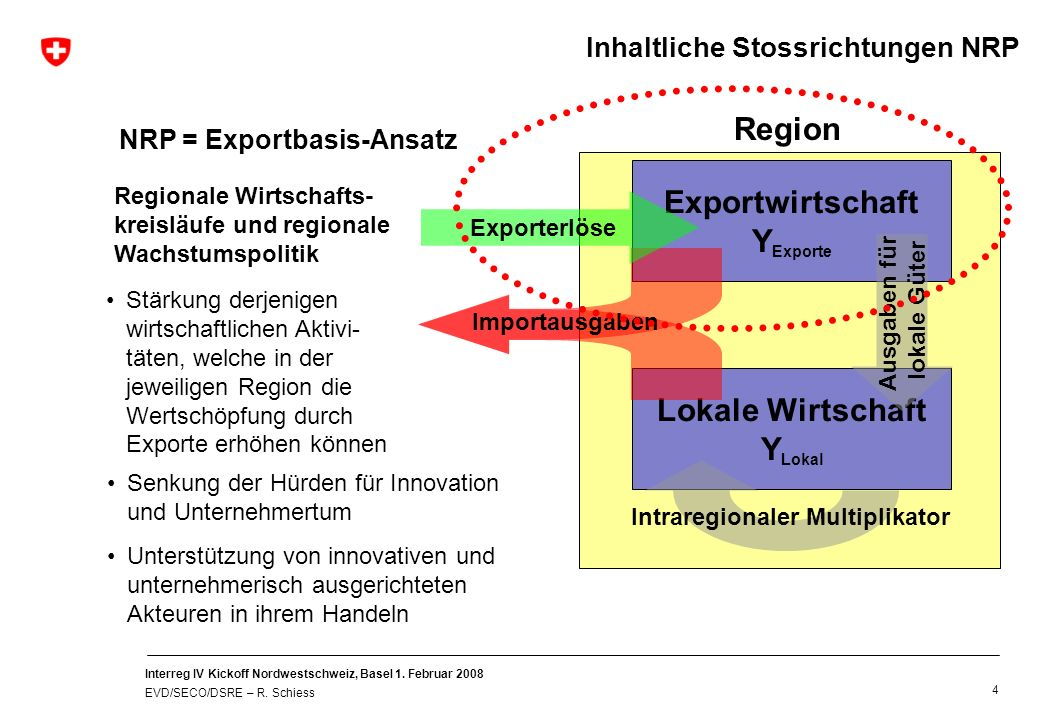Interreg IV Kickoff Nordwestschweiz, Basel 1. Februar 2008 EVD/SECO/DSRE – R. Schiess 4 NRP = Exportbasis-Ansatz Stärkung derjenigen wirtschaftlichen