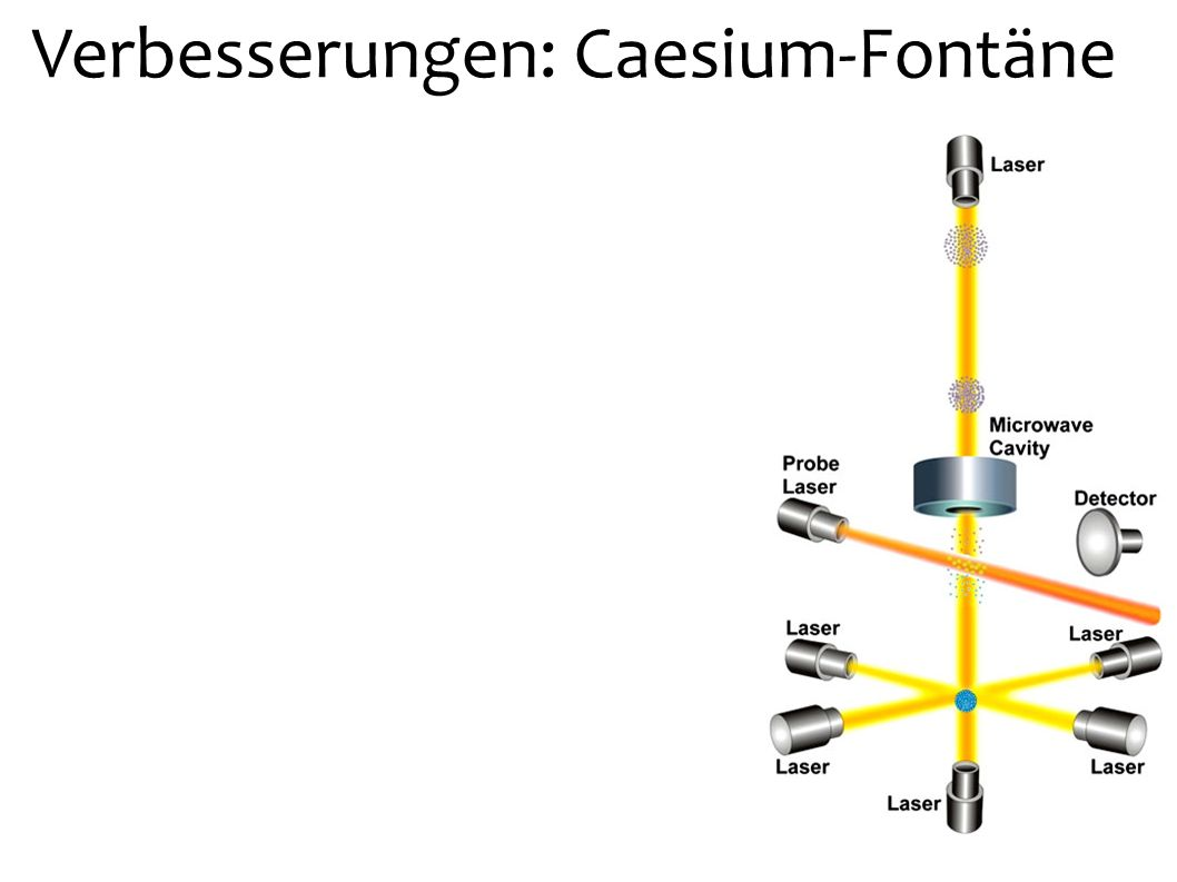 Verbesserungen: Caesium-Fontäne