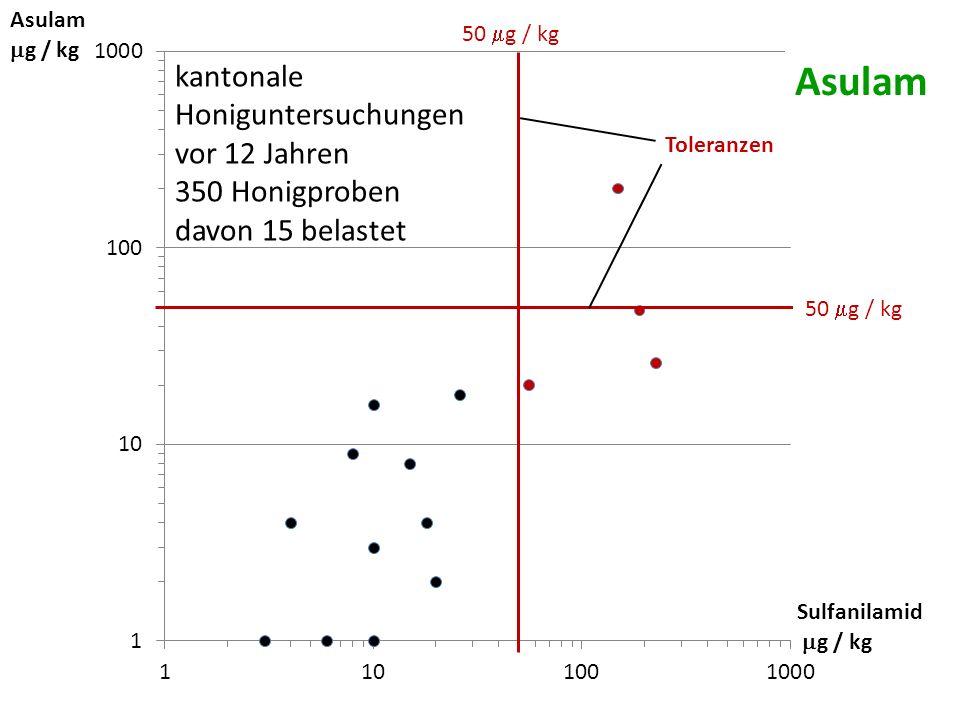 g / kg Sulfanilamid g / kg 50 g / kg Toleranzen kantonale Honiguntersuchungen vor 12 Jahren 350 Honigproben davon 15 belastet Asulam