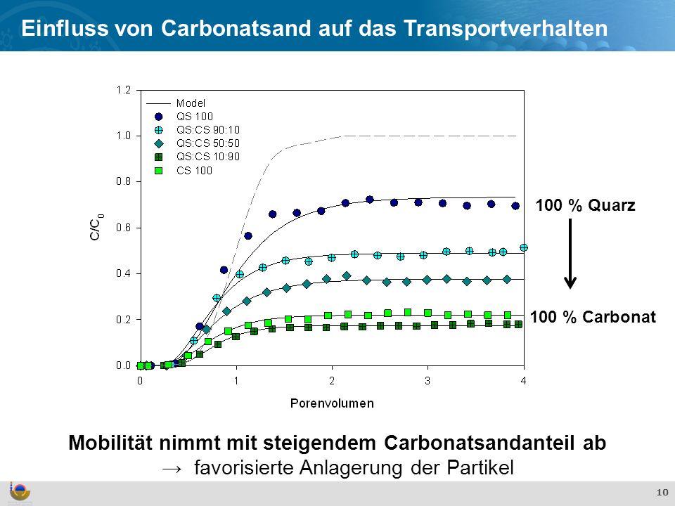 Effekte und Verhalten von TiO 2 Nanopartikeln in der aquatischen Umwelt 10 Einfluss von Carbonatsand auf das Transportverhalten 100 % Quarz 100 % Carb