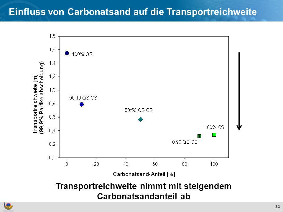 Effekte und Verhalten von TiO 2 Nanopartikeln in der aquatischen Umwelt 11 Einfluss von Carbonatsand auf die Transportreichweite Transportreichweite nimmt mit steigendem Carbonatsandanteil ab