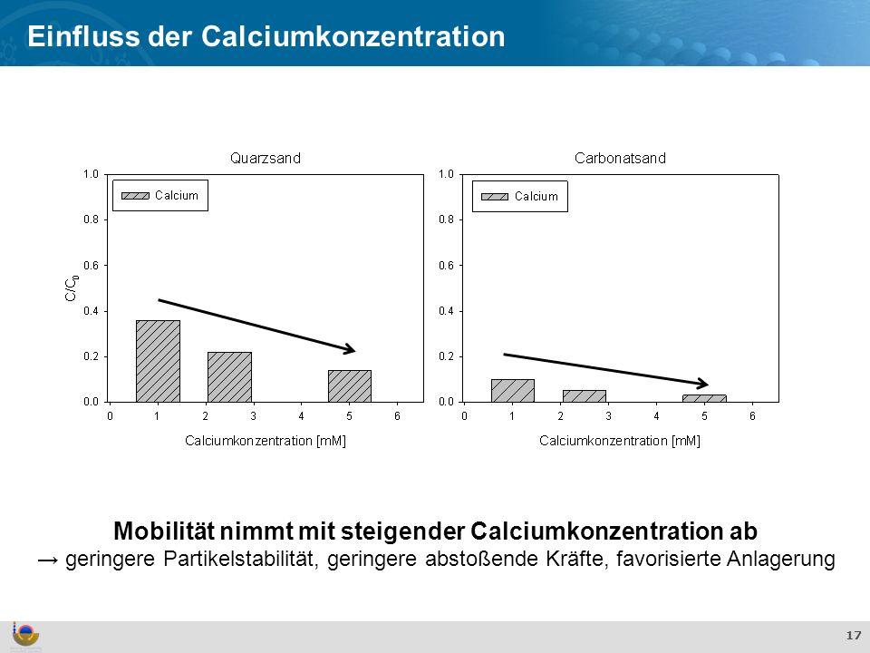 Effekte und Verhalten von TiO 2 Nanopartikeln in der aquatischen Umwelt 17 Einfluss der Calciumkonzentration Mobilität nimmt mit steigender Calciumkonzentration ab geringere Partikelstabilität, geringere abstoßende Kräfte, favorisierte Anlagerung