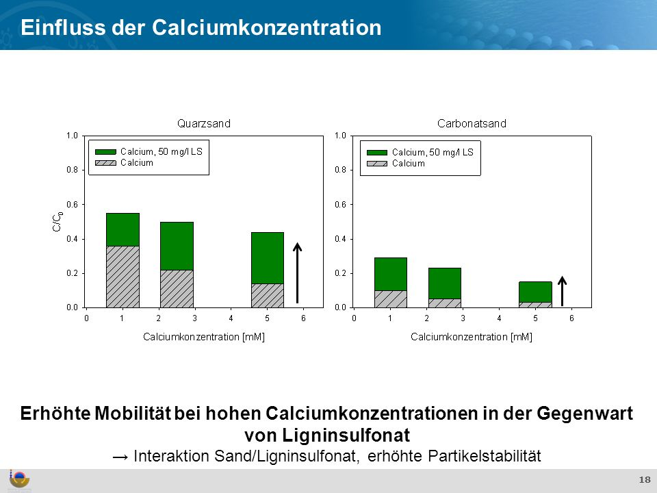 Effekte und Verhalten von TiO 2 Nanopartikeln in der aquatischen Umwelt 18 Erhöhte Mobilität bei hohen Calciumkonzentrationen in der Gegenwart von Ligninsulfonat Interaktion Sand/Ligninsulfonat, erhöhte Partikelstabilität Einfluss der Calciumkonzentration