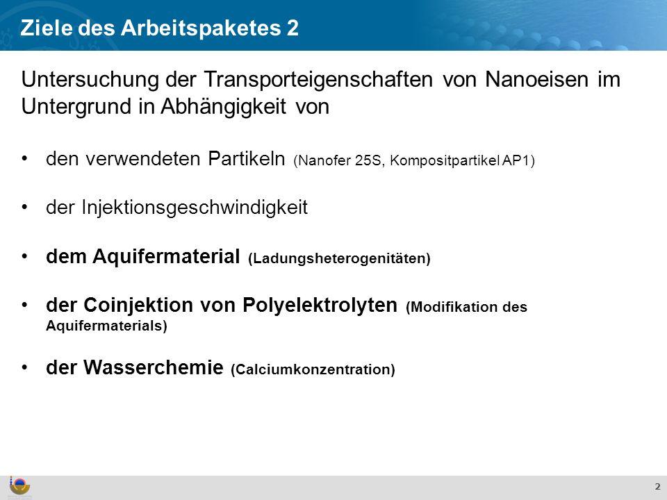 Effekte und Verhalten von TiO 2 Nanopartikeln in der aquatischen Umwelt 2 Untersuchung der Transporteigenschaften von Nanoeisen im Untergrund in Abhängigkeit von den verwendeten Partikeln (Nanofer 25S, Kompositpartikel AP1) der Injektionsgeschwindigkeit dem Aquifermaterial (Ladungsheterogenitäten) der Coinjektion von Polyelektrolyten (Modifikation des Aquifermaterials) der Wasserchemie (Calciumkonzentration) Ziele des Arbeitspaketes 2