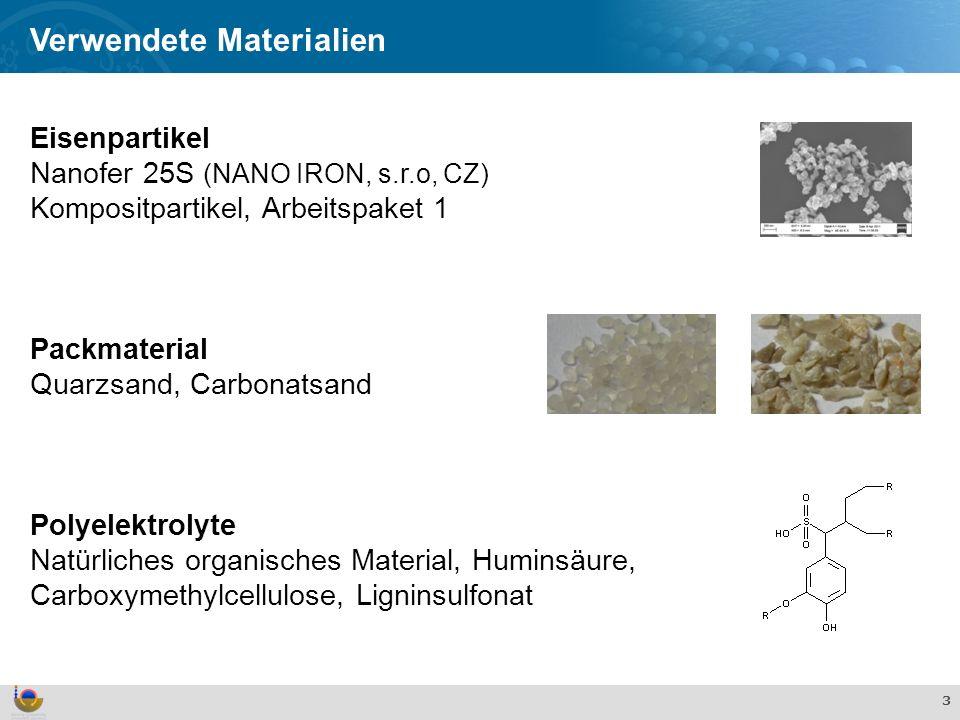 Effekte und Verhalten von TiO 2 Nanopartikeln in der aquatischen Umwelt 3 Verwendete Materialien Eisenpartikel Nanofer 25S (NANO IRON, s.r.o, CZ) Kompositpartikel, Arbeitspaket 1 Packmaterial Quarzsand, Carbonatsand Polyelektrolyte Natürliches organisches Material, Huminsäure, Carboxymethylcellulose, Ligninsulfonat