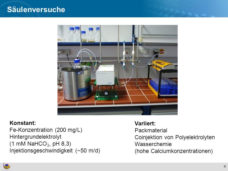 Effekte und Verhalten von TiO 2 Nanopartikeln in der aquatischen Umwelt 8 Säulenversuche Variiert: Packmaterial Coinjektion von Polyelektrolyten Wasserchemie (hohe Calciumkonzentrationen) Konstant: Fe-Konzentration (200 mg/L) Hintergrundelektrolyt (1 mM NaHCO 3, pH 8,3) Injektionsgeschwindigkeit (~50 m/d)