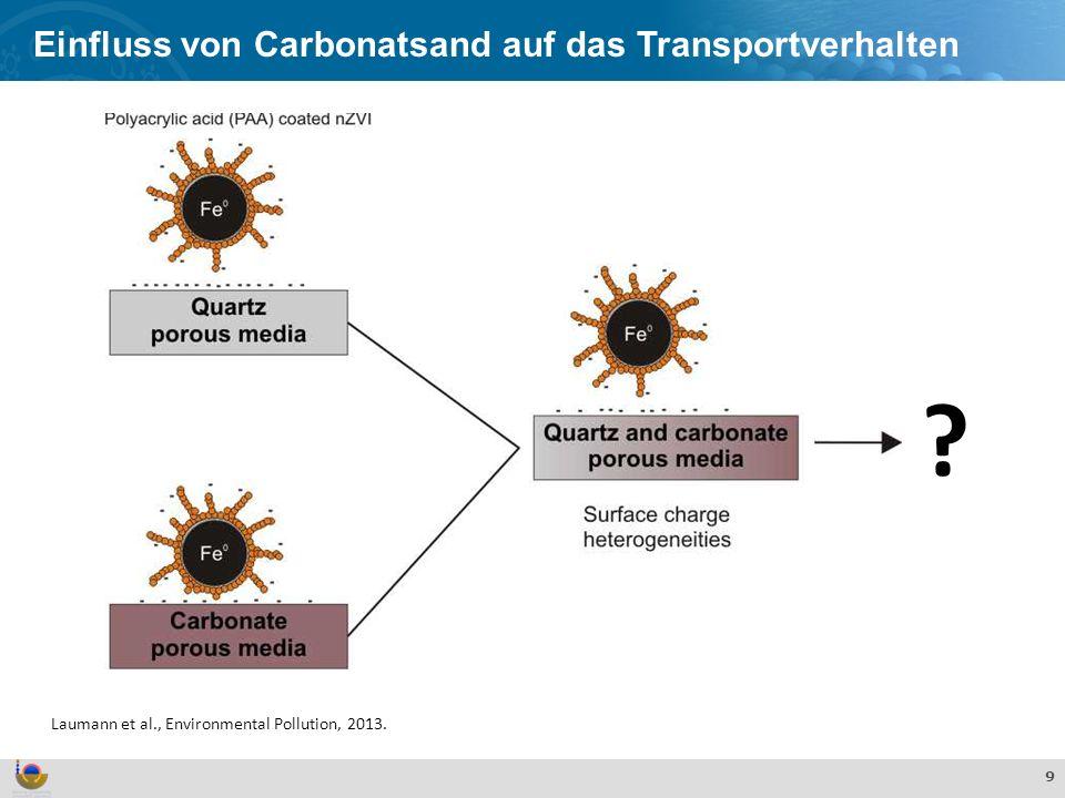 Effekte und Verhalten von TiO 2 Nanopartikeln in der aquatischen Umwelt 9 Einfluss von Carbonatsand auf das Transportverhalten Laumann et al., Environ