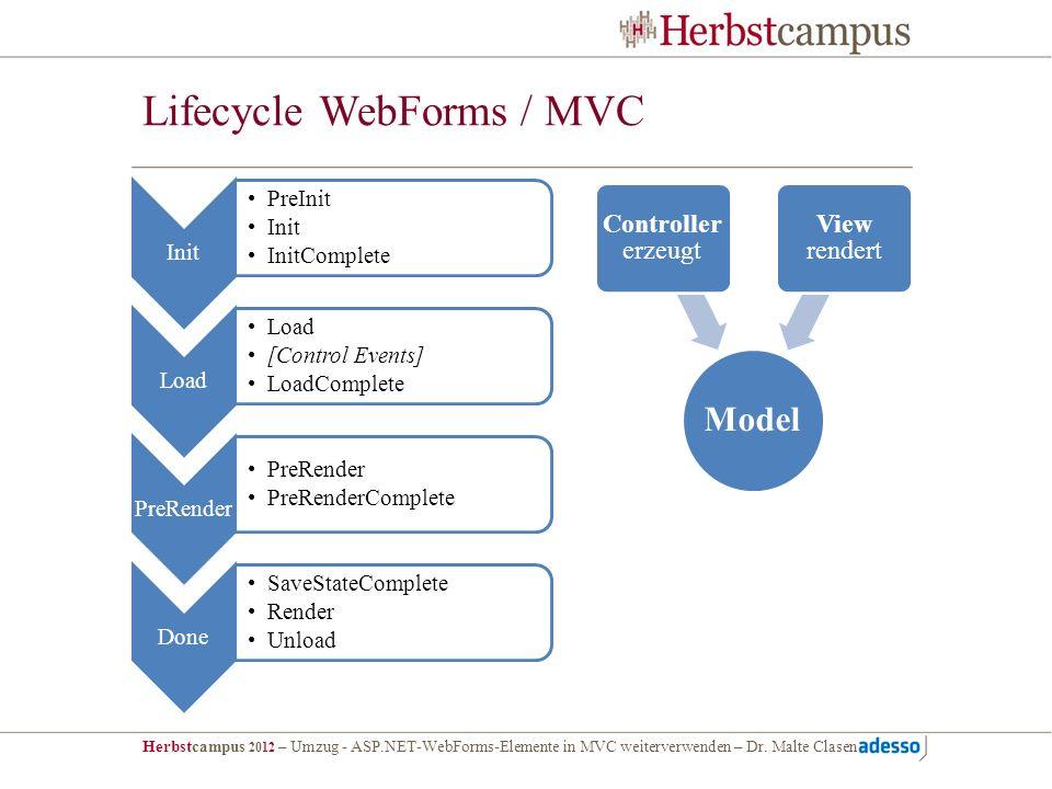 Herbstcampus 2012 – Umzug - ASP.NET-WebForms-Elemente in MVC weiterverwenden – Dr. Malte Clasen Lifecycle WebForms / MVC Init PreInit Init InitComplet