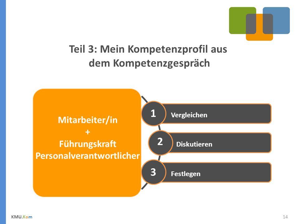 14 Teil 3: Mein Kompetenzprofil aus dem Kompetenzgespräch Selbstbewertung Mitarbeiter/in + Führungskraft Personalverantwortlicher Festlegen Diskutieren Vergleichen 1 2 3 KMU.Kom