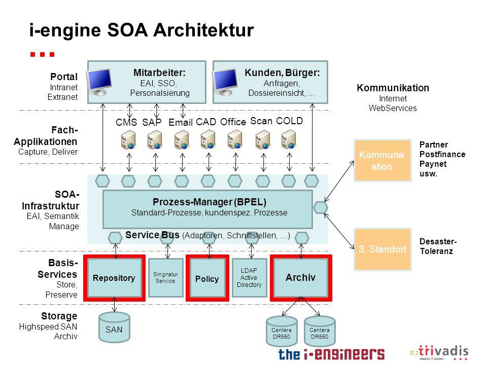 © 2009 i-engine SOA Architektur CMS Repository SAN Archiv Centera DR550 Centera DR550 Basis- Services Store, Preserve SOA- Infrastruktur EAI, Semantik
